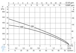 Погружной насос <b>DAB DIVERTRON</b> 1000 M со встроенной ...