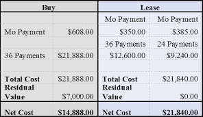 lease a car vs buy buying vs leasing cars under fontanacountryinn com