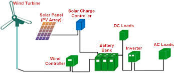 solar panel block diagram ireleast info solar panel block diagram wiring diagram wiring block