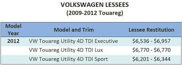 Vw Settlement Mileage Adjustment Chart Vw Tdi Diesel Settlement And Buyback Information Emich