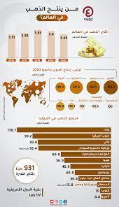 أسعار الذهب في السعودية اليوم الثلاثاء 31 أغسطس 2021