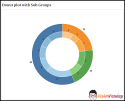 Nested Pie Charts In Tableau Welcome To Vizartpandey