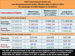 Huge Hike In Airport Charges And Fees For Passengers And