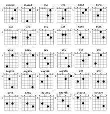Guitar Intervals Chart What Are Guitar Intervals Quora