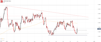 Canadian Dollar Outlook Usd Cad Surges Is This The Bottom