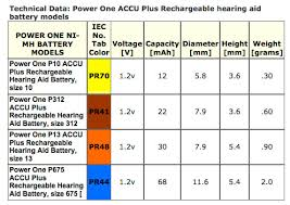 Hearing Aid Battery Sizes Chart Power One Accuplus Rechargeable Hearing Aid Battery