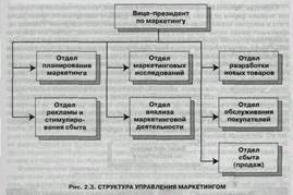 Реферат Организация структуры управления маркетингом Различение в содержании структуры управления маркетингом четкой функциональной согласованности и реальных целеположенных действий фирмы на конкретном рынке
