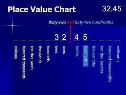 Tenths Hundredths Thousandths Chart Reading Decimal Numbers Ppt Video Online Download