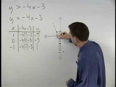 get pre algebra help online tutorvista solve problems work graphing linear inequalities yourteacher com algebra help