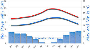 Tenerife Weather Chart Palm Mar Weather For A Holiday To Tenerife