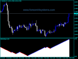 Forex Renko Charts Indicator Forexmt4systems