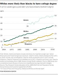 Welfare Chart By Race 2015 Demographic Trends And Economic Well Being Pew Research Center