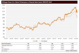Jp Morgan Stock Chart Jpmorgan Chase Riding Out The Squall Jpmorgan Chase Co