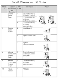 Forklift Classifications Chart File Forklift Classes Jpg Wikimedia Commons