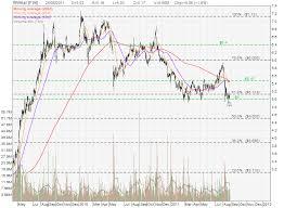 Surprising Wilmar Share Price Chart Schlumberger Share Price