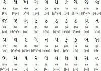 Gujarati To English Barakhadi Chart Pdf Gujarati
