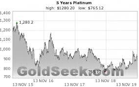 Platinum Price Chart 5 Years Historical Platinum Price Chart