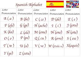 The international phonetic alphabet (ipa) is very important for learners of english because english is not a phonetic language. International Phonetic Alphabet Spanish Alphabet Spanish Alphabet Chart Useful Spanish Phrases
