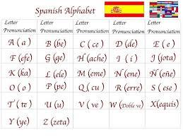 English spanish name phonetic sound. International Phonetic Alphabet Spanish Alphabet Spanish Alphabet Chart Useful Spanish Phrases