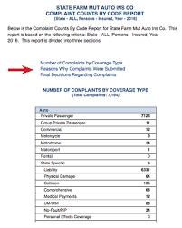 How To Find Complaints Against Insurance Companies Nerdwallet