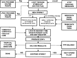 Flow Chart Showing The Inputs And Processing Incorporated By