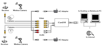 cctv wiring guide cctv image wiring diagram how to install security camera wiring how auto wiring diagram on cctv wiring guide