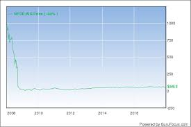Aig Stock History Chart History Of Aigs Recapitalization And Stock Price