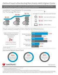 Lexisnexis True Cost Of Fraud Sm Study Says Merchants Are