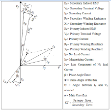 interfacing current transformer assignment point vector diagram of potential transformer 1