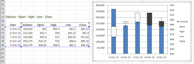 How To Create A Stock Chart In Excel