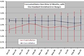 projected inflation calculator inflation forecast cxo advisory