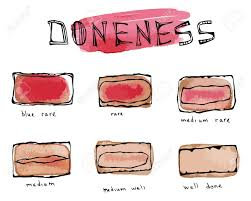 Steak Doneness Chart Watercolour Slices Of Beef Steak Meat Doneness Chart Differently