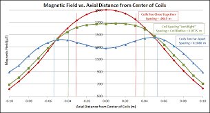 magnetometer vs axial distance