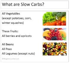 Fast Carbs And Slow Carbs Chart Slow Burning Carbs Or Low Glycemic Carbs