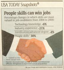 people skills vs knowledge cfos were asked if two candidates interviewing for an accounting or finance position had similar skills which one of the following additional