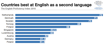 Which Countries Are Best At English As A Second Language