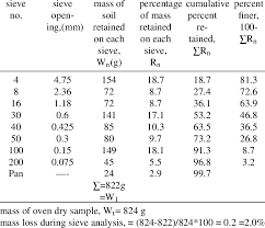 A Sample Calculation Of Sieve Analysis Obtained From 34