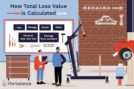 Stated value determines how the insurance company rates your vehicle, but doesn't necessarily determine how much they will actually pay you if your vehicle gets totaled. How Is Total Loss Value Calculated