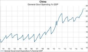 Chinese General Chart China Keeping The Dream Alive With Government Spending Chart