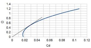 Lift To Drag Ratio Wikipedia