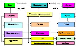 Основные факторы производства Производство как преобразующая система
