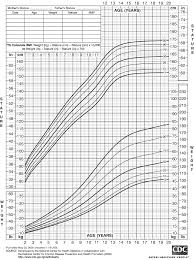 2265 Girls Growth Rate Chart Height To Weight Chart Size