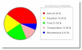 68 Clean Java Applet Pie Chart