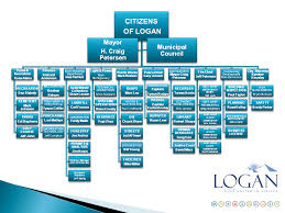City Administration
