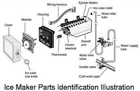 lg refrigerator parts diagram. ice maker - how it works lg refrigerator parts diagram r