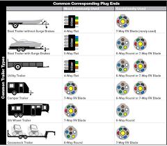 wiring diagrams rv plug 7 way trailer at 6 pin diagram 7 way trailer plug wiring diagram chevy at 7 Rv Plug Diagram
