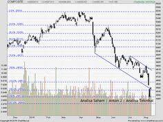 180 Best Saham Stock Chart Images Scratch Art Stock