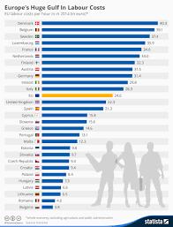 Labour Chart Labour Costs In The European Union Economics Tutor2u