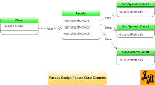 Facade Design Pattern In Java