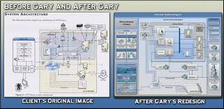 gps productions client s original process flow diagram on the left gary s redesign is on the right